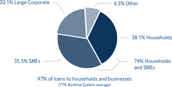 Loan breakdown